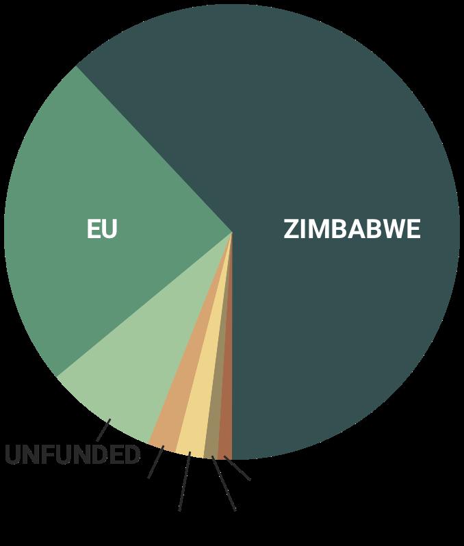 ec-undp-jtf-zimbabwe-patners-pie-chart